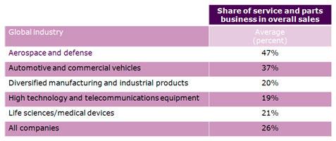Service business transformation